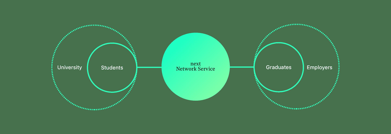 next_3_ServiceDesign